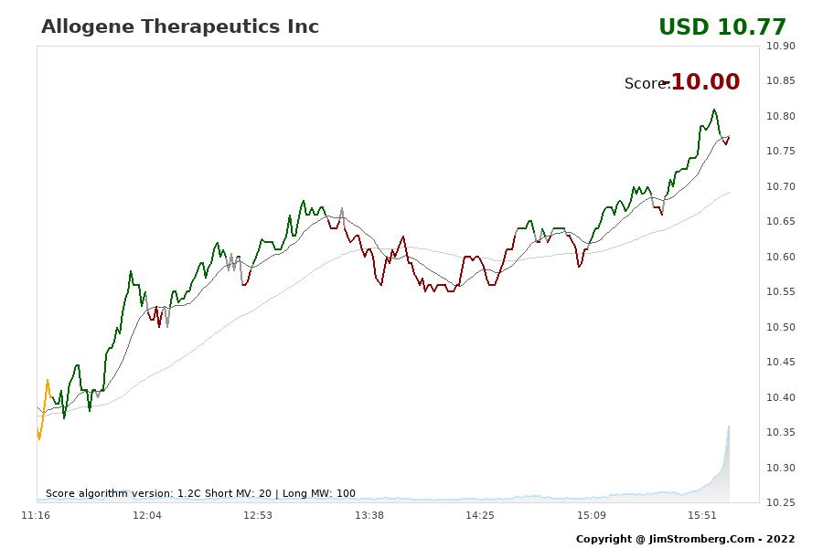 The Live Chart for Allogene Therapeutics Inc