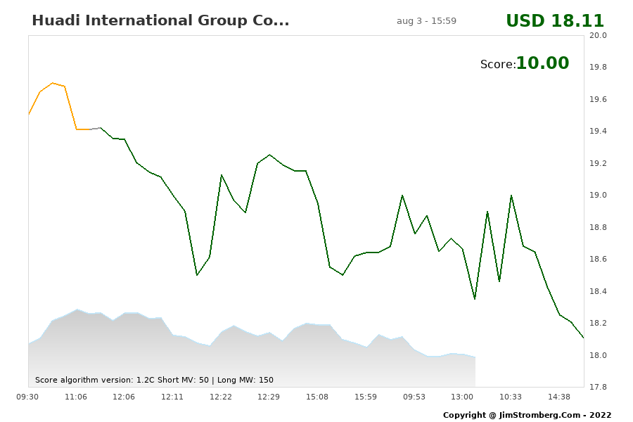 The Live Chart for Huadi International Group Co...