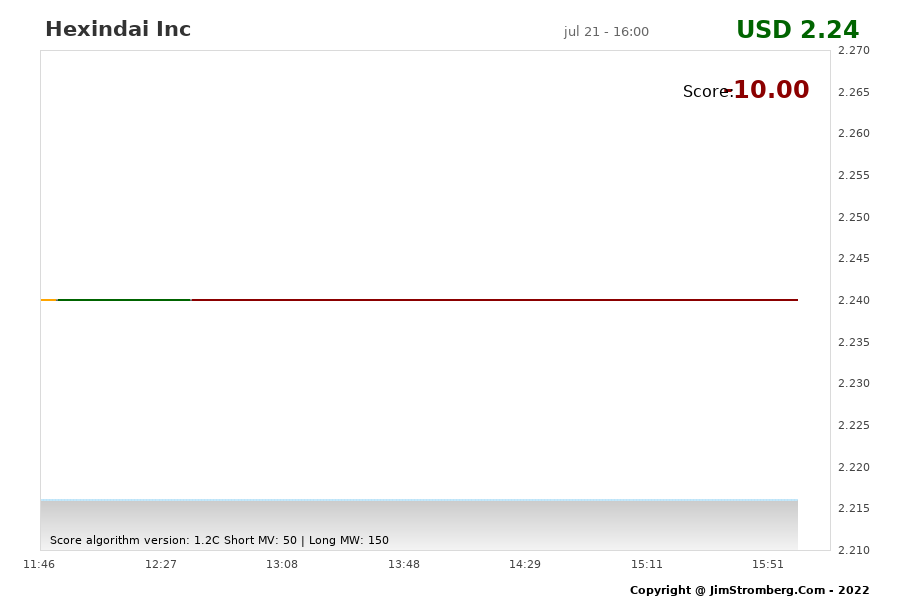 The Live Chart for Hexindai Inc
