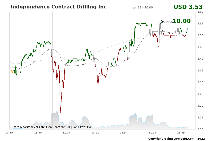 The Live Chart for Independence Contract Drilling Inc