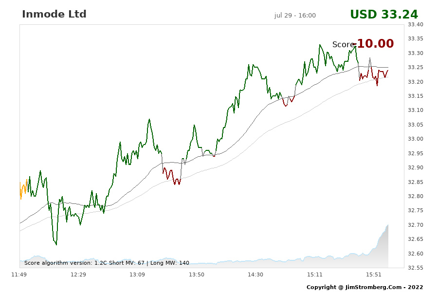 The Live Chart for Inmode Ltd