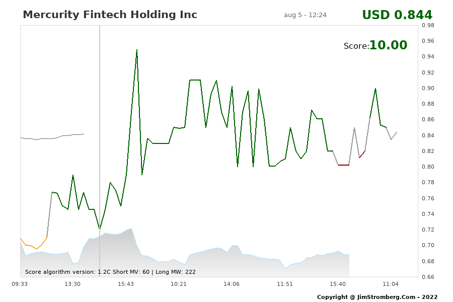 The Live Chart for Mercurity Fintech Holding Inc