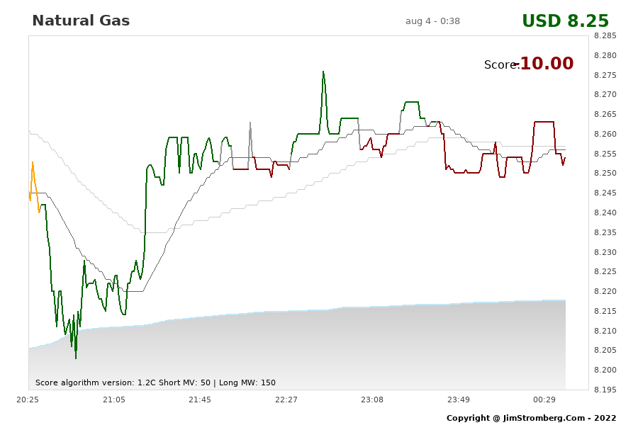The Live Chart for Natural Gas
