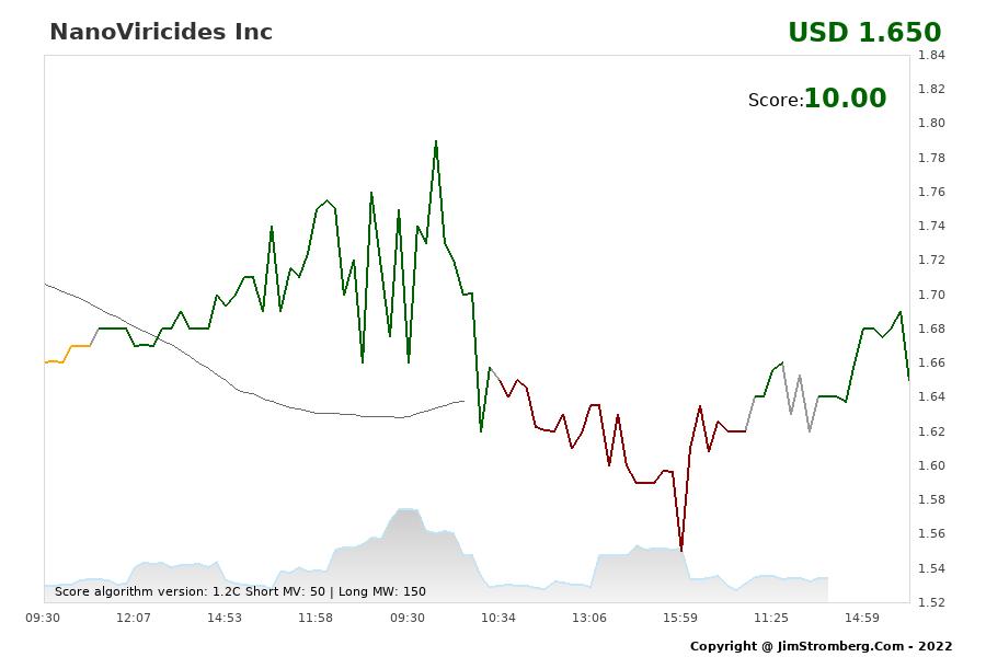 The Live Chart for NanoViricides Inc