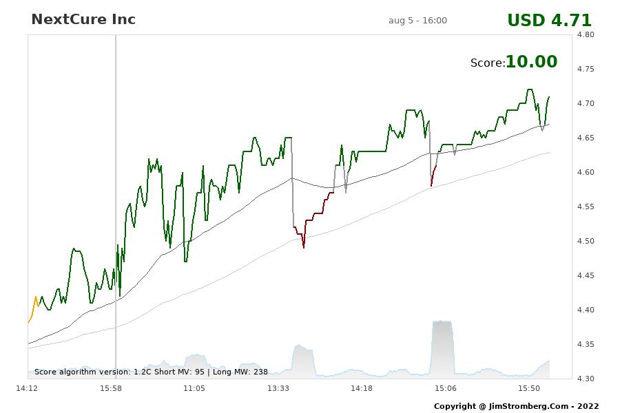 The Live Chart for NextCure Inc