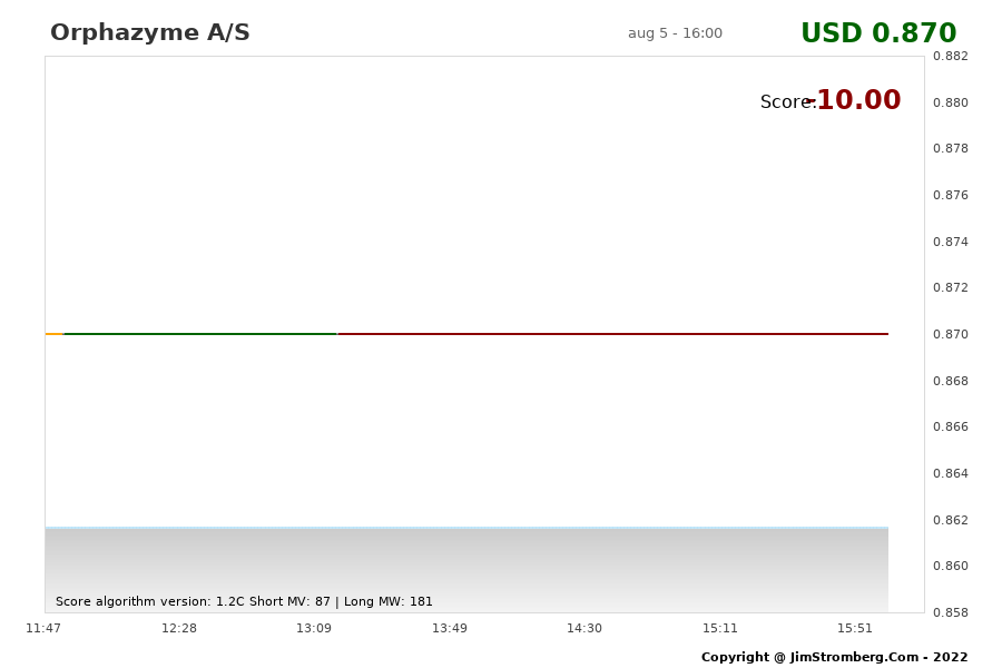 The Live Chart for Orphazyme A/S