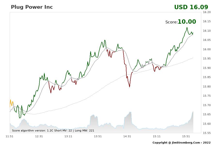 The Live Chart for Plug Power Inc