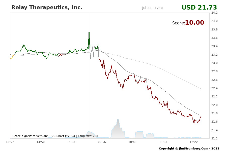 The Live Chart for Relay Therapeutics, Inc.