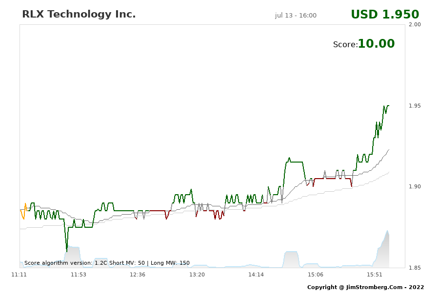 The Live Chart for RLX Technology Inc.