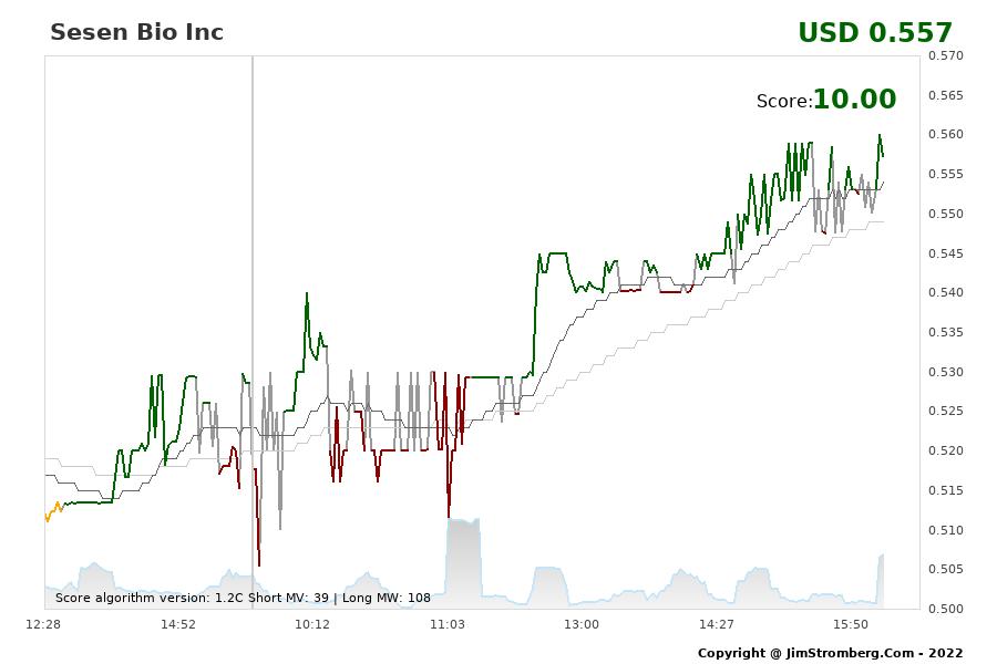 The Live Chart for Sesen Bio Inc