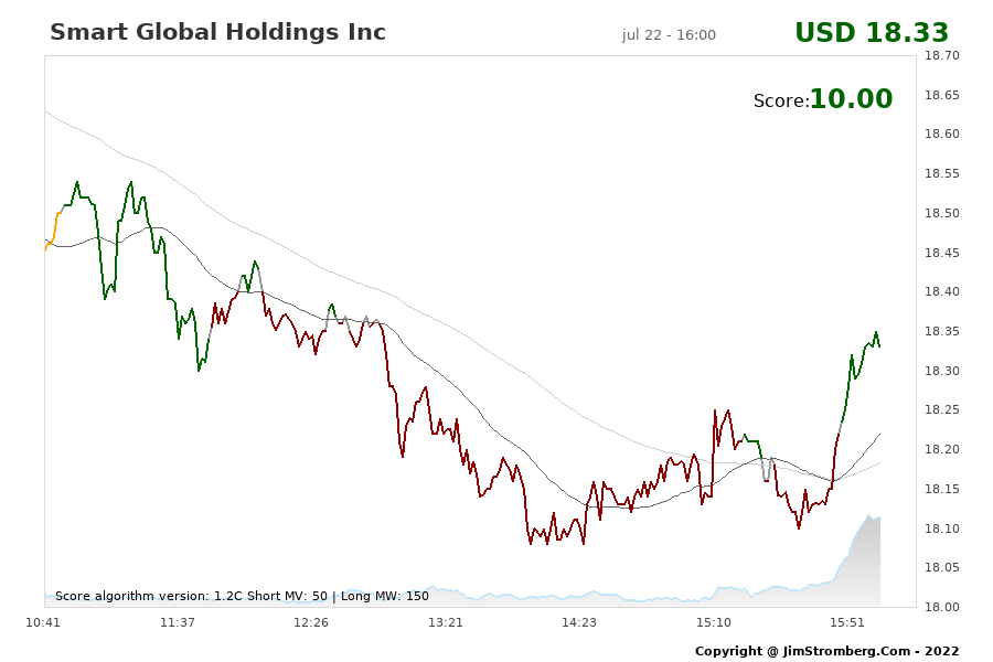 The Live Chart for Smart Global Holdings Inc