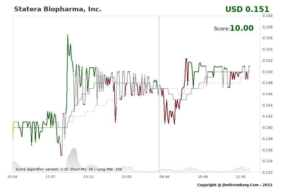 The Live Chart for Statera Biopharma, Inc.