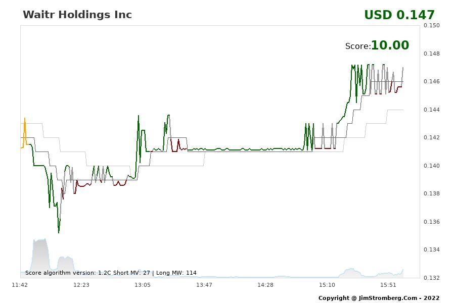 The Live Chart for Waitr Holdings Inc